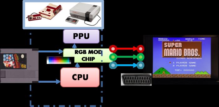 NES RGB