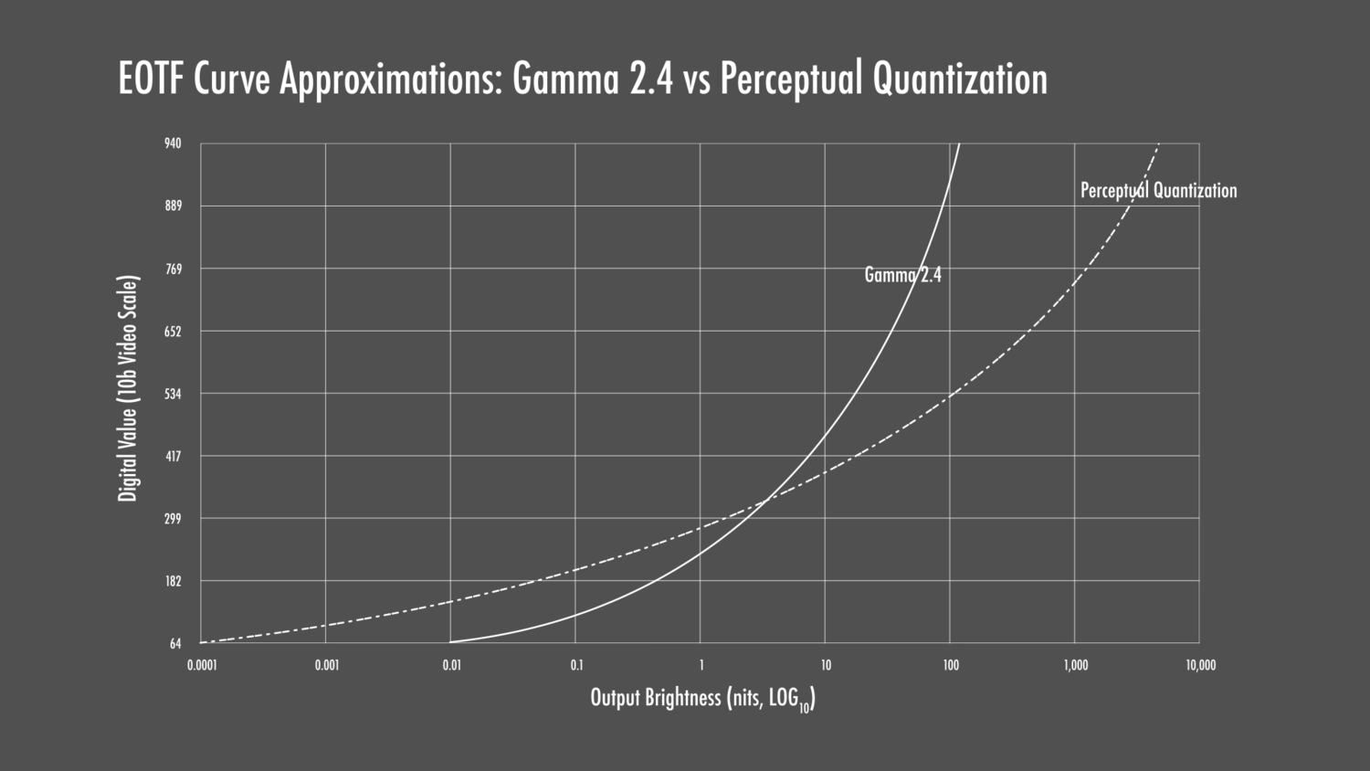Perceptual Quantization (PQ) Electro-Optical Transfer Function (EOTF) with Gamma 2.4 Reference