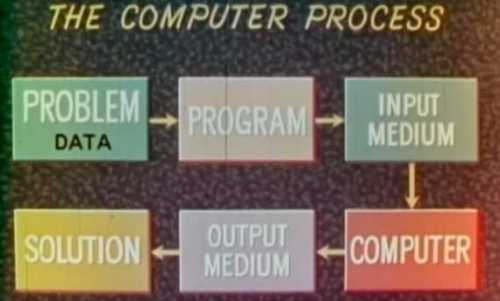 computerproces
