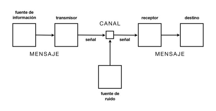 esquema-informacion1