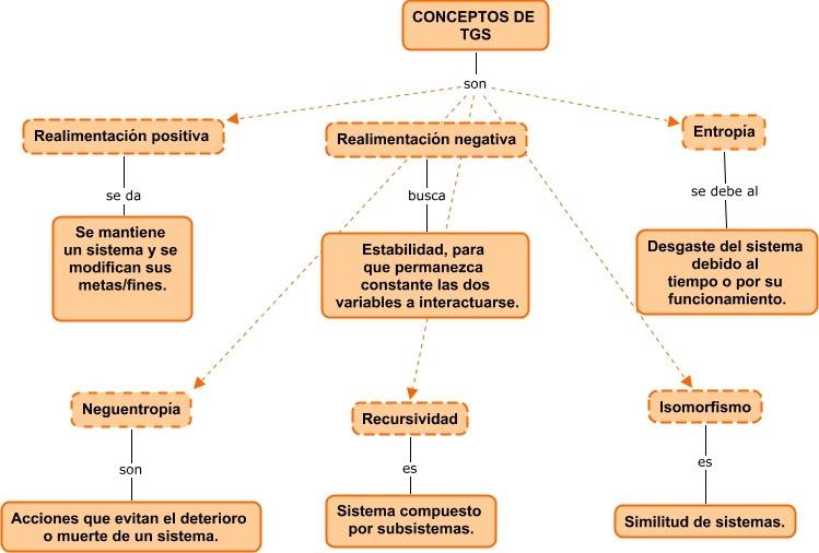 Resultado de imagen para historia teoria general de sistemas
