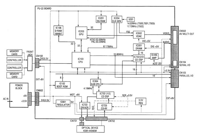 esquema arquitectura del PSX