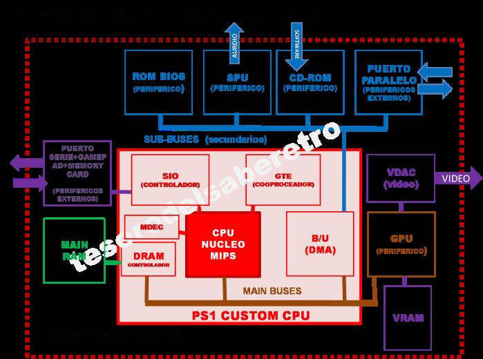 tesorodelsaberretro Playstation 1 psx MIPS R3000A arquitectura von Neuman videoconsola