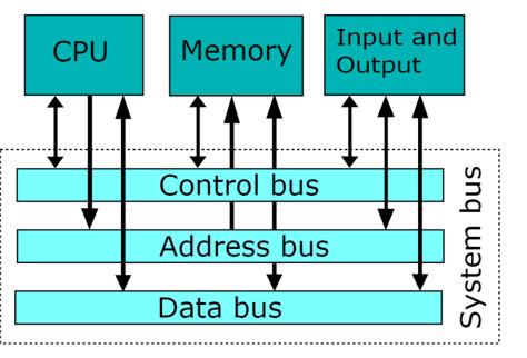 wikipedia tesorodelsaberetro arquitectura computadora bus