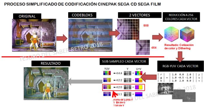 tesorodelsaberretro SEGA FILM CINEPAK codificacion de video en sega cd